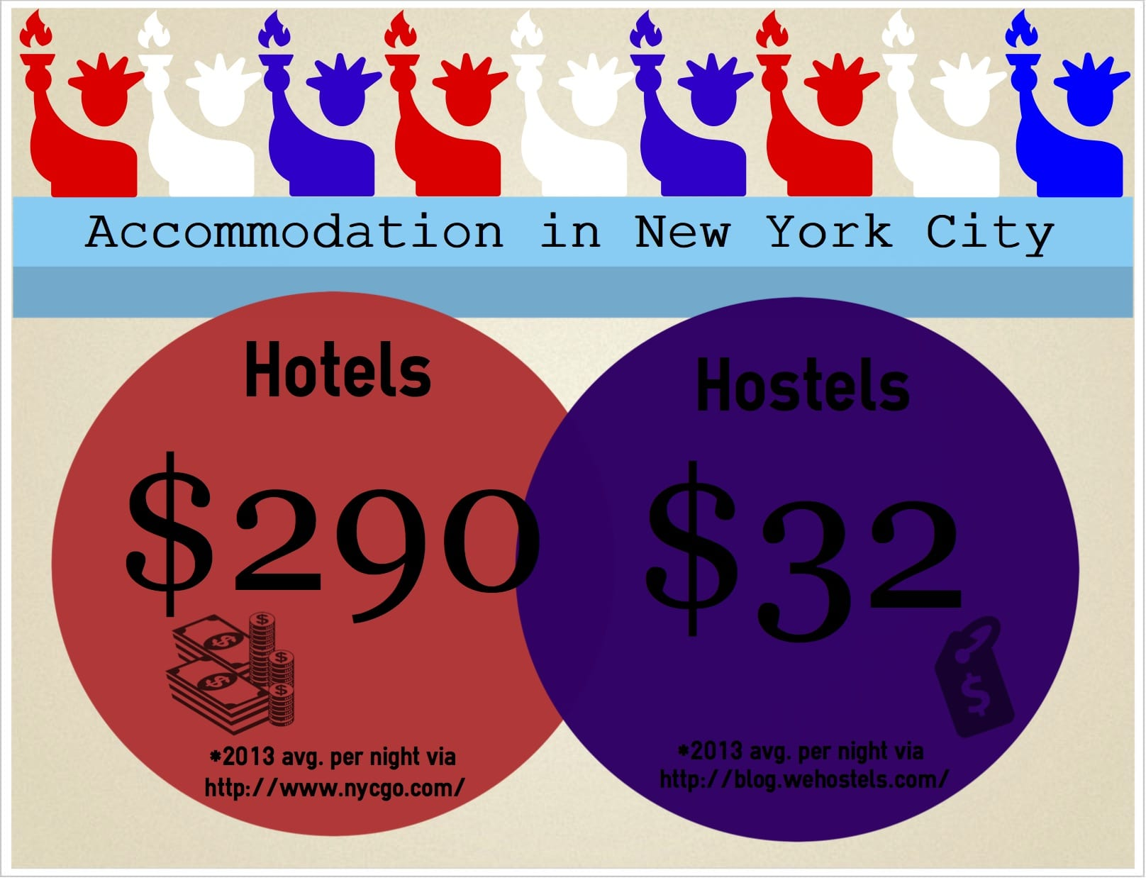 Best Cheap Hotels In Nyc