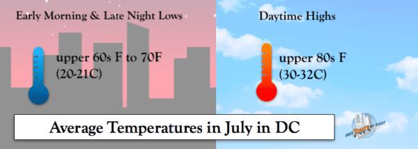 How Hot is it in July in DC