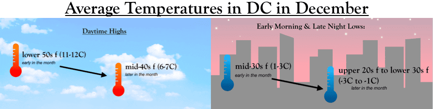 How cold is it in DC in December?